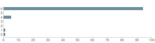 Chart?cht=bhs&chs=500x140&chbh=10&chco=6f92a3&chxt=x,y&chd=t:94,0,5,0,0,1,1&chm=t+94%,333333,0,0,10|t+0%,333333,0,1,10|t+5%,333333,0,2,10|t+0%,333333,0,3,10|t+0%,333333,0,4,10|t+1%,333333,0,5,10|t+1%,333333,0,6,10&chxl=1:|other|indian|hawaiian|asian|hispanic|black|white